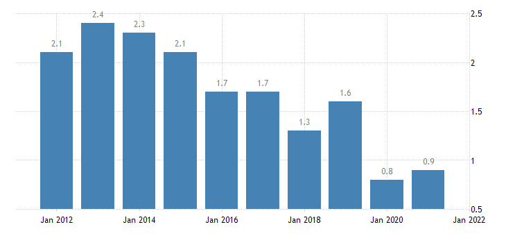 united states home vacancy rate for indiana percent a na fed data