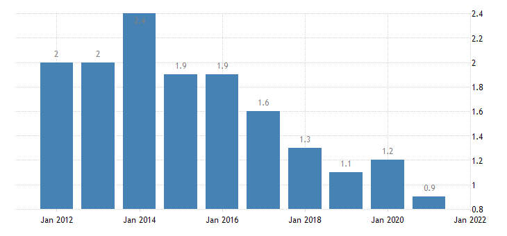 united states home vacancy rate for kentucky percent a na fed data