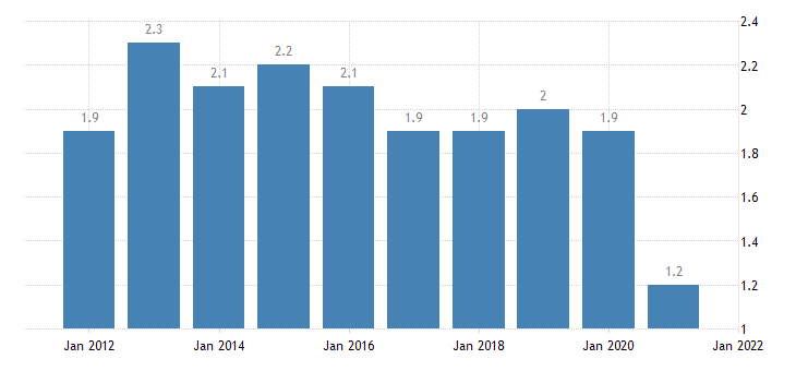 united states home vacancy rate for louisiana percent a na fed data