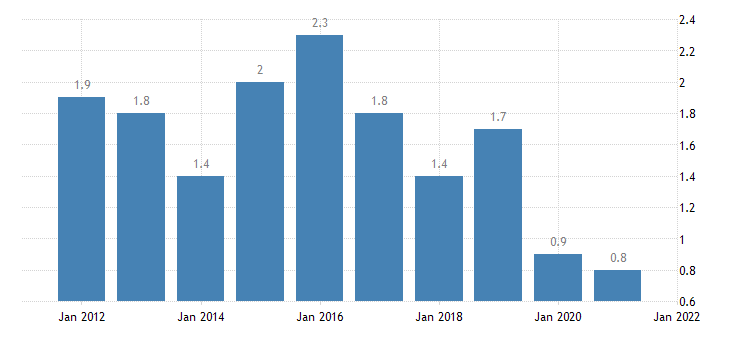 united states home vacancy rate for maryland percent a na fed data