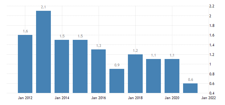 united states home vacancy rate for michigan percent a na fed data