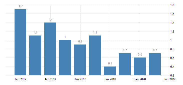 united states home vacancy rate for minnesota percent a na fed data