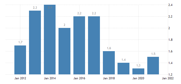 united states home vacancy rate for mississippi percent a na fed data