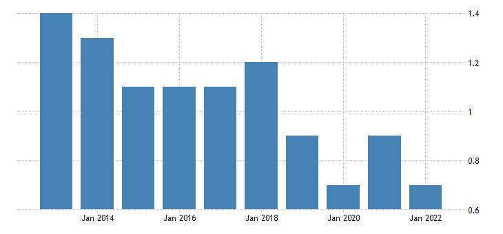 united states home vacancy rate for nebraska percent a na fed data