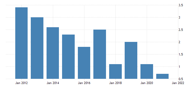 united states home vacancy rate for nevada percent a na fed data