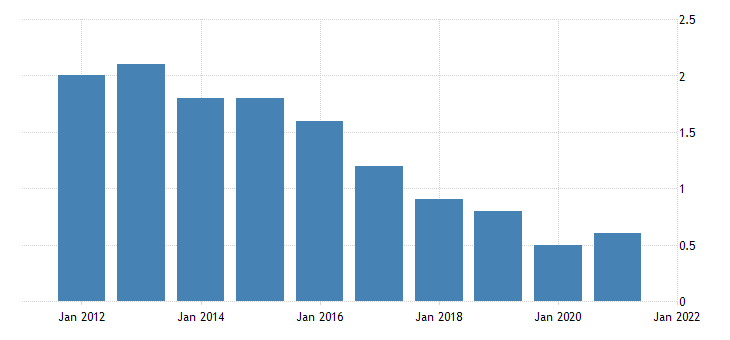united states home vacancy rate for new hampshire percent a na fed data