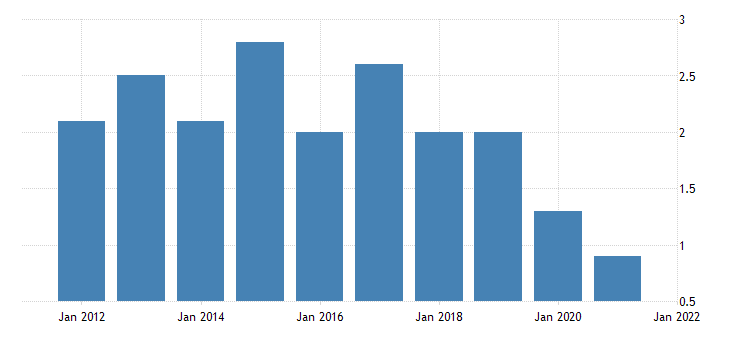 united states home vacancy rate for new mexico percent a na fed data