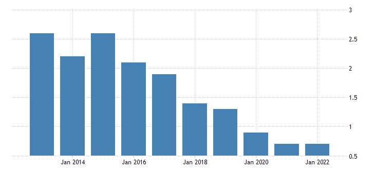 united states home vacancy rate for north carolina percent a na fed data