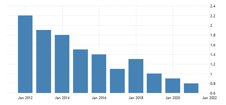 united states home vacancy rate for oregon percent a na fed data