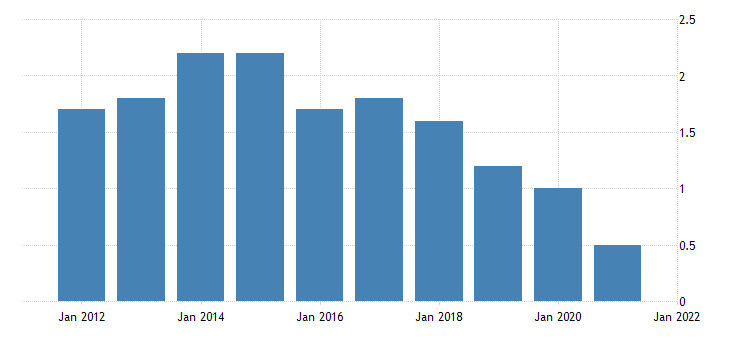 united states home vacancy rate for pennsylvania percent a na fed data