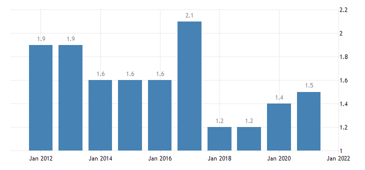 united states home vacancy rate for the district of columbia percent a na fed data