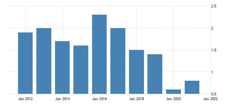 united states home vacancy rate for virginia percent a na fed data