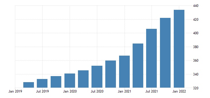 united states house price index for alabama index 1980 q1 100 q nsa fed data