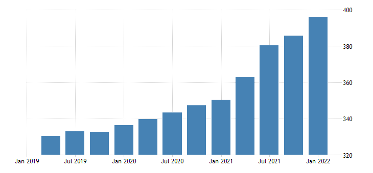 united states house price index for alaska index 1980 q1 100 q nsa fed data