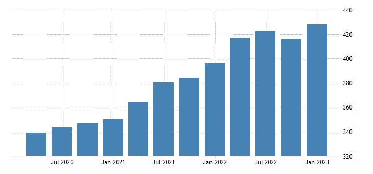united states house price index for alaska index 1980 q1 100 q nsa fed data