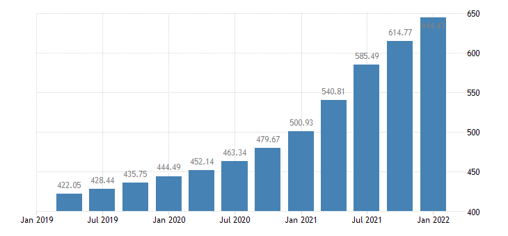 united states house price index for arizona index 1980 q1 100 q nsa fed data