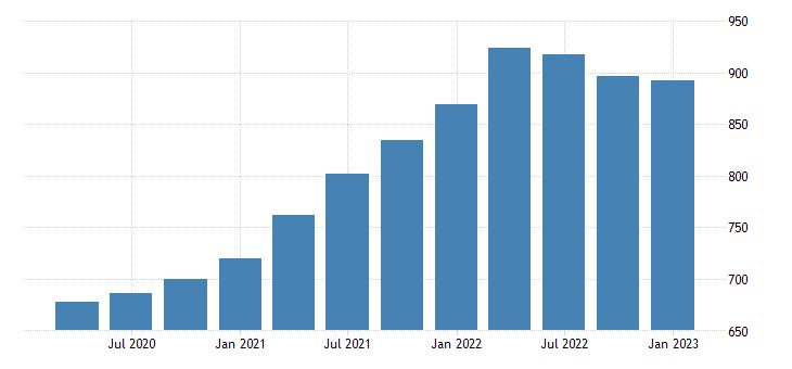 united states house price index for california index 1980 q1 100 q nsa fed data