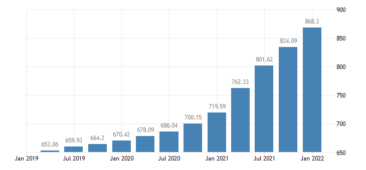 united states house price index for california index 1980 q1 100 q nsa fed data