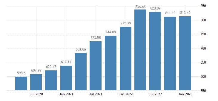 united states house price index for colorado index 1980 q1 100 q nsa fed data