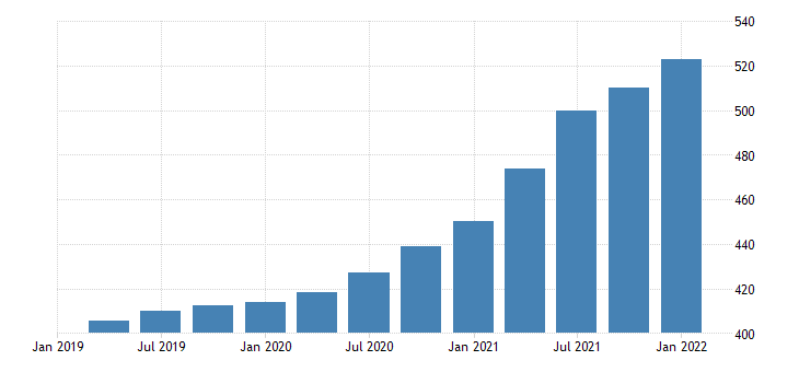 united states house price index for connecticut index 1980 q1 100 q nsa fed data