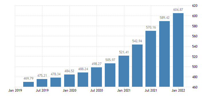 united states house price index for delaware index 1980 q1 100 q nsa fed data