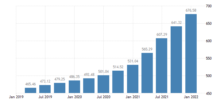 united states house price index for florida index 1980 q1 100 q nsa fed data