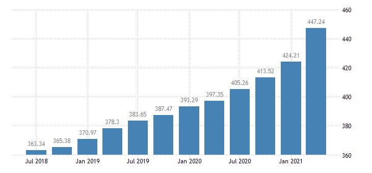 united states house price index for georgia index 1980 q1 100 q nsa fed data