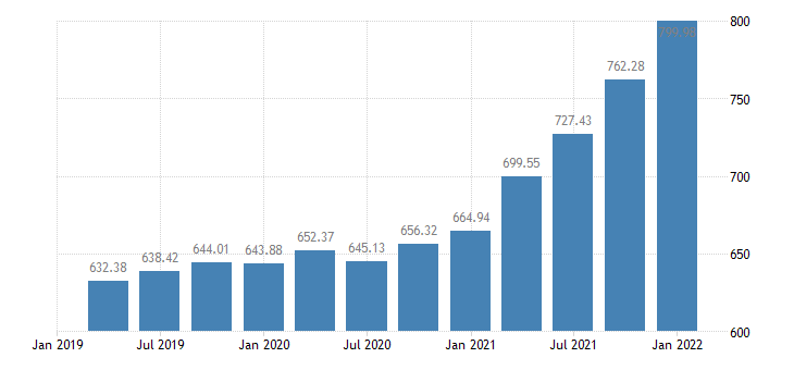 united states house price index for hawaii index 1980 q1 100 q nsa fed data