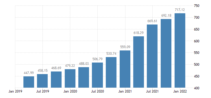 united states house price index for idaho index 1980 q1 100 q nsa fed data