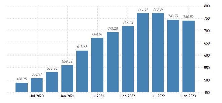 united states house price index for idaho index 1980 q1 100 q nsa fed data