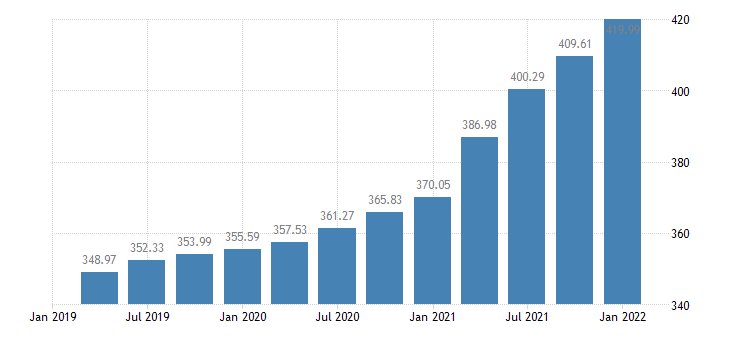 united states house price index for illinois index 1980 q1 100 q nsa fed data