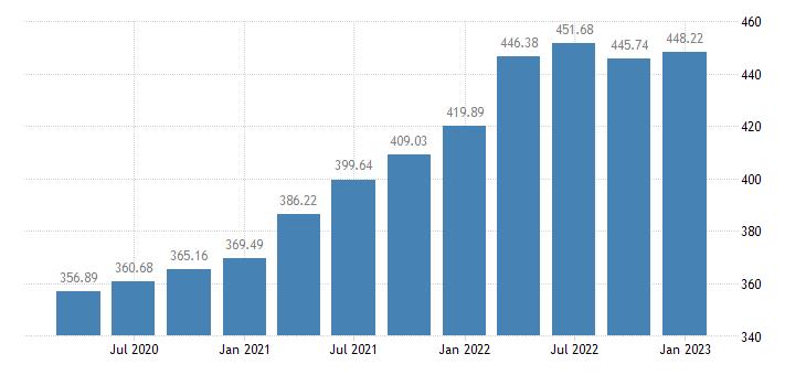 united states house price index for illinois index 1980 q1 100 q nsa fed data