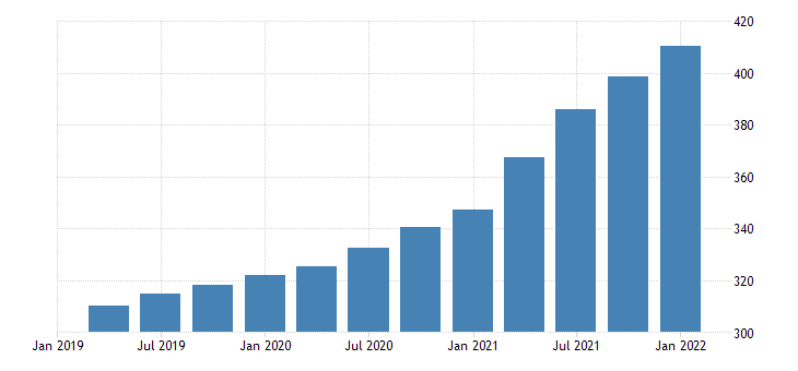 united states house price index for indiana index 1980 q1 100 q nsa fed data