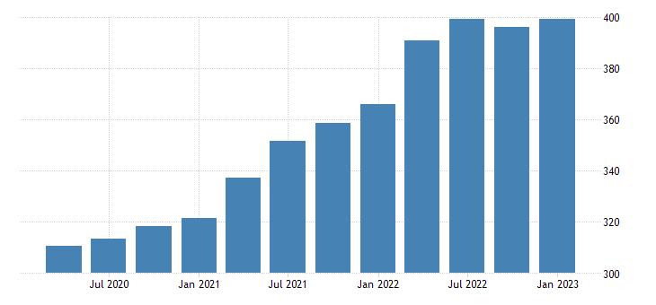 united states house price index for iowa index 1980 q1 100 q nsa fed data