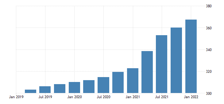 united states house price index for iowa index 1980 q1 100 q nsa fed data