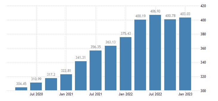 united states house price index for kansas index 1980 q1 100 q nsa fed data