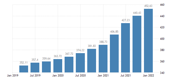 united states house price index for kentucky index 1980 q1 100 q nsa fed data