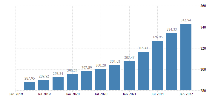 united states house price index for louisiana index 1980 q1 100 q nsa fed data