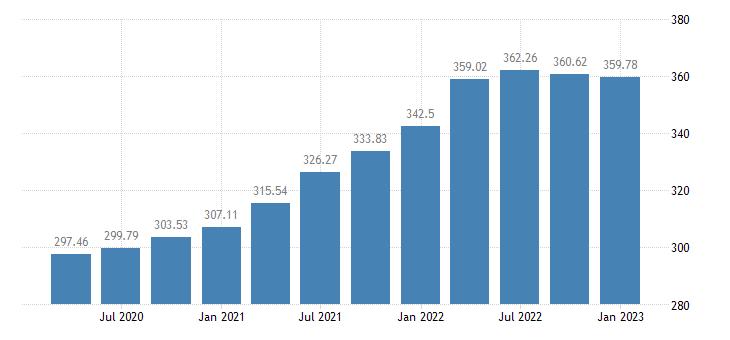 united states house price index for louisiana index 1980 q1 100 q nsa fed data