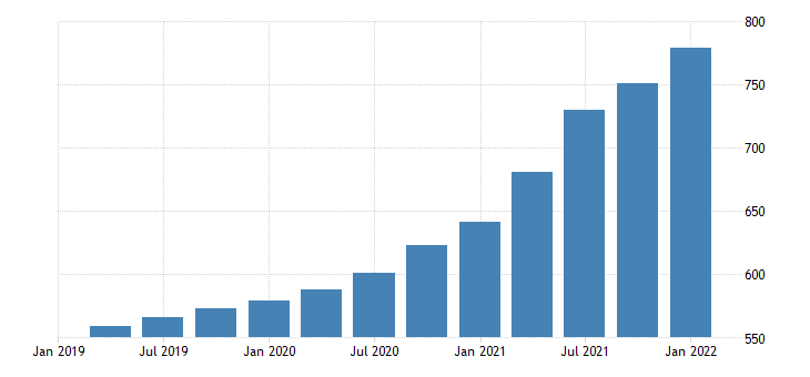 united states house price index for maine index 1980 q1 100 q nsa fed data