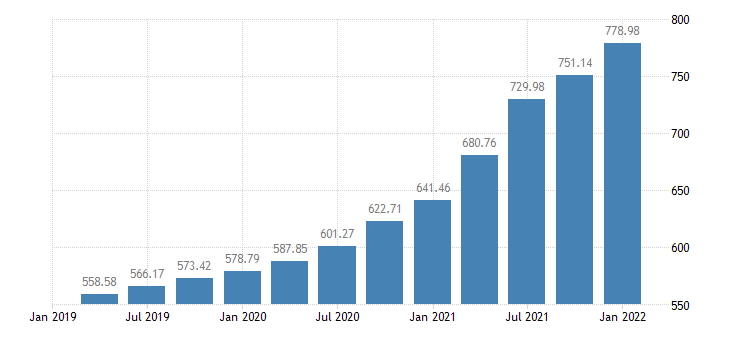 united states house price index for maine index 1980 q1 100 q nsa fed data