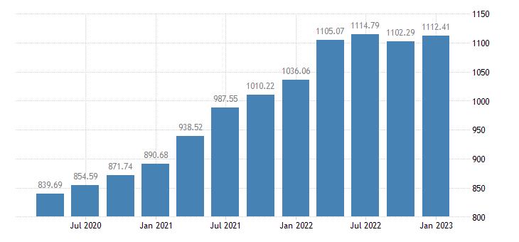 united states house price index for massachusetts index 1980 q1 100 q nsa fed data