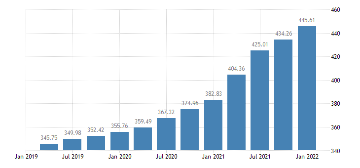 united states house price index for michigan index 1980 q1 100 q nsa fed data