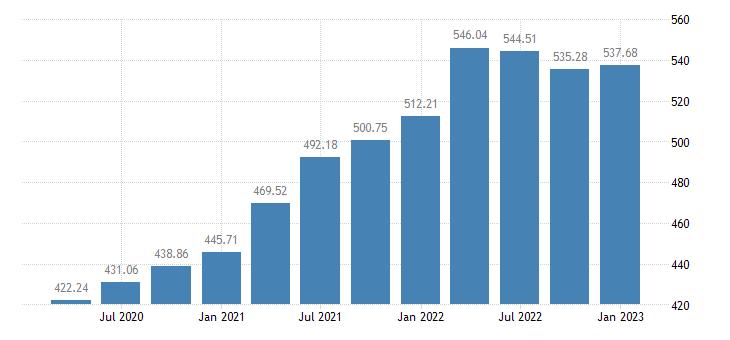 united states house price index for minnesota index 1980 q1 100 q nsa fed data