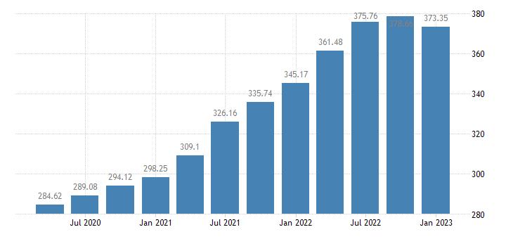 united states house price index for mississippi index 1980 q1 100 q nsa fed data