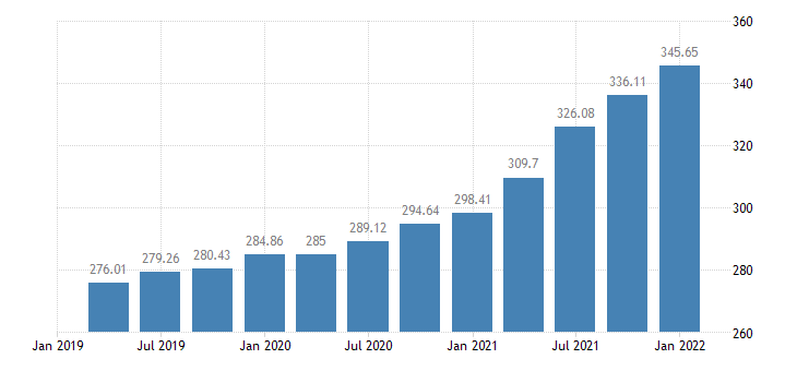 united states house price index for mississippi index 1980 q1 100 q nsa fed data