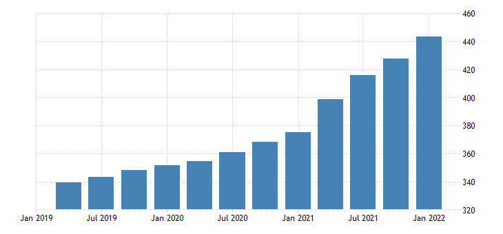 united states house price index for missouri index 1980 q1 100 q nsa fed data