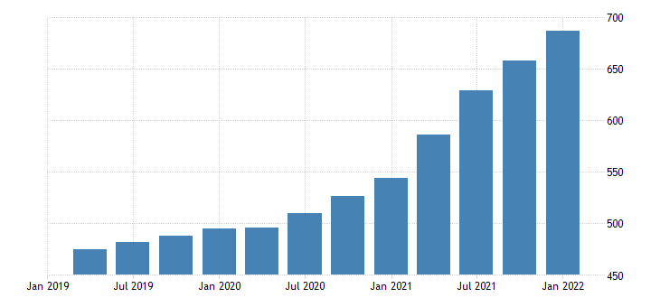 united states house price index for montana index 1980 q1 100 q nsa fed data