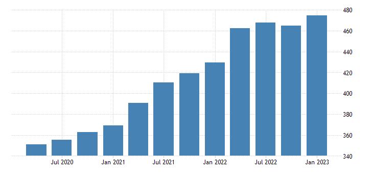 united states house price index for nebraska index 1980 q1 100 q nsa fed data