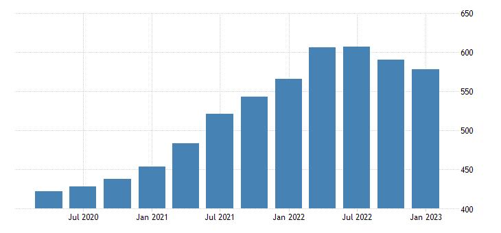 united states house price index for nevada index 1980 q1 100 q nsa fed data